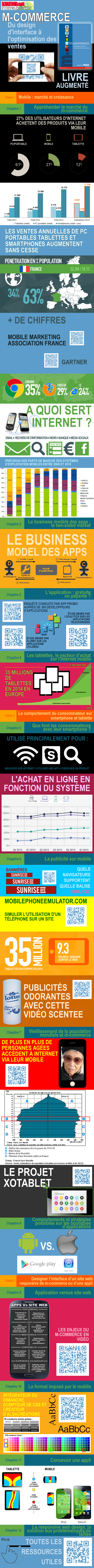 Infographie M-Commerce