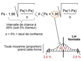 M thodologie de la recherche cours - Comment lire la table de la loi normale ...